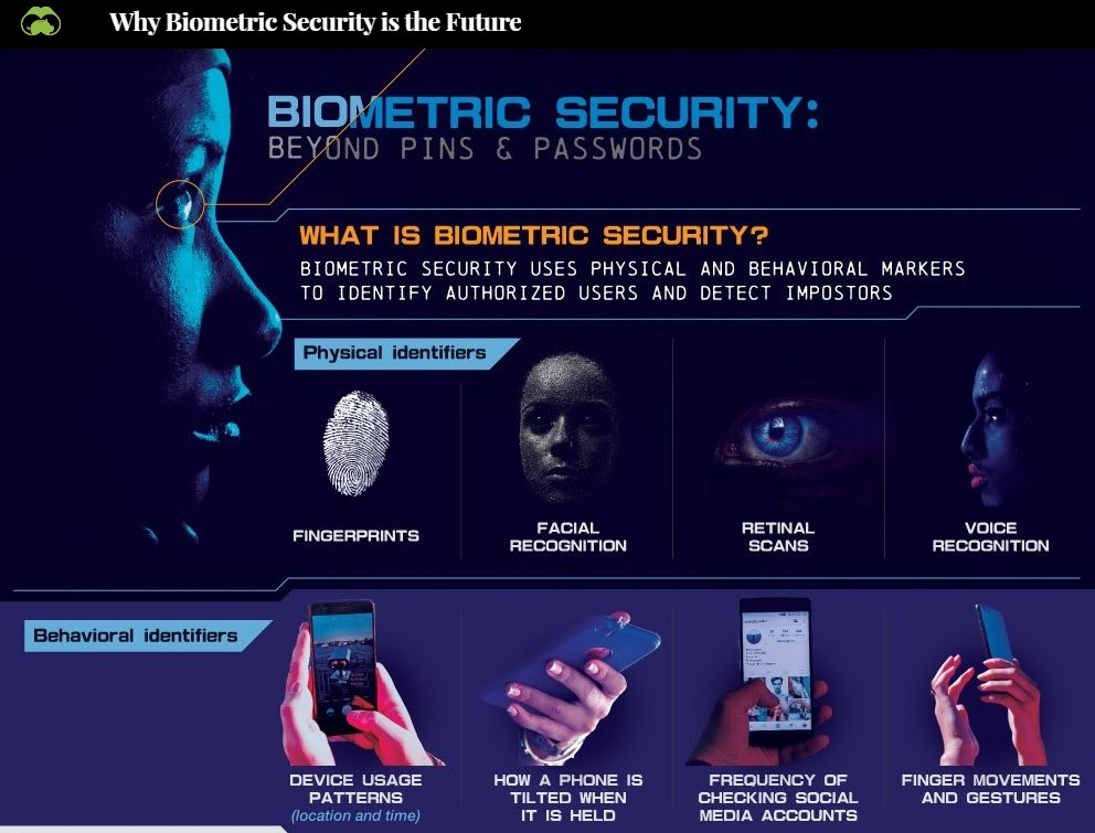 Biometric security is rising to the occasion, buoyed by technological advancements and user-friendly experiences. Source @VisualCap Link > bit.ly/3e7tWVo via @antgrasso @antgrasso_IT #Privacy #Biometrics #CyberSecurity