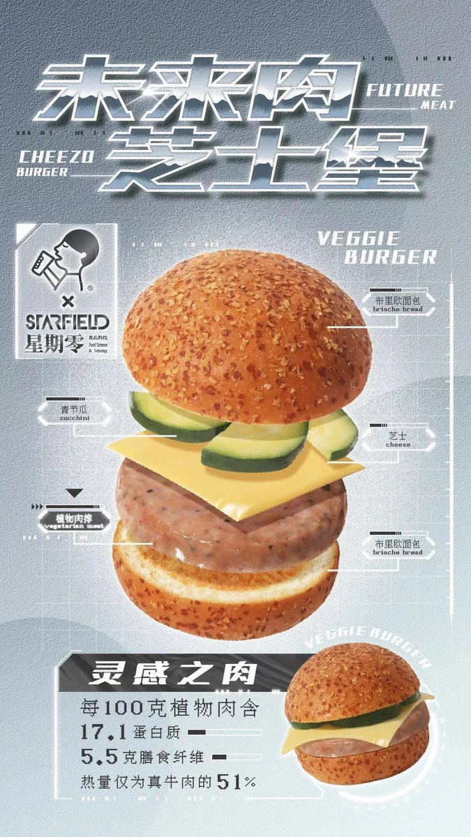 #Chinese plant-based #meat maker Starfield has launched a Future Meat Cheese Burger.