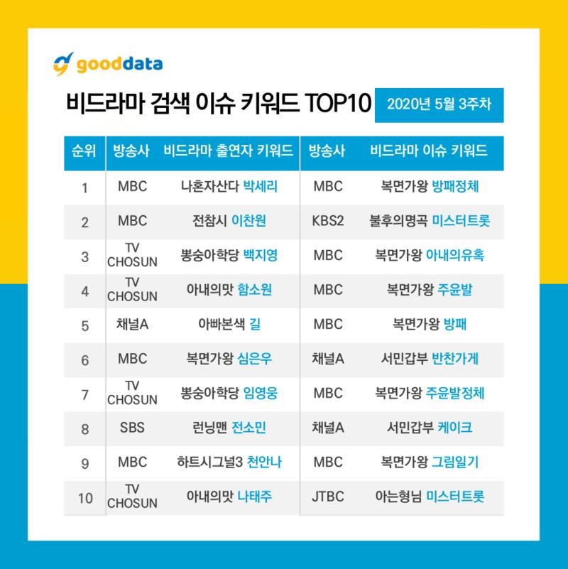 Top 10 Non-drama top keyword search for the 3rd Week of May 2020  #3 - Masked Singer 'Temptation of Wife' (Jo Yuri)  #IZONE #아이즈원pic.twitter.com/laPV5IM3Qo