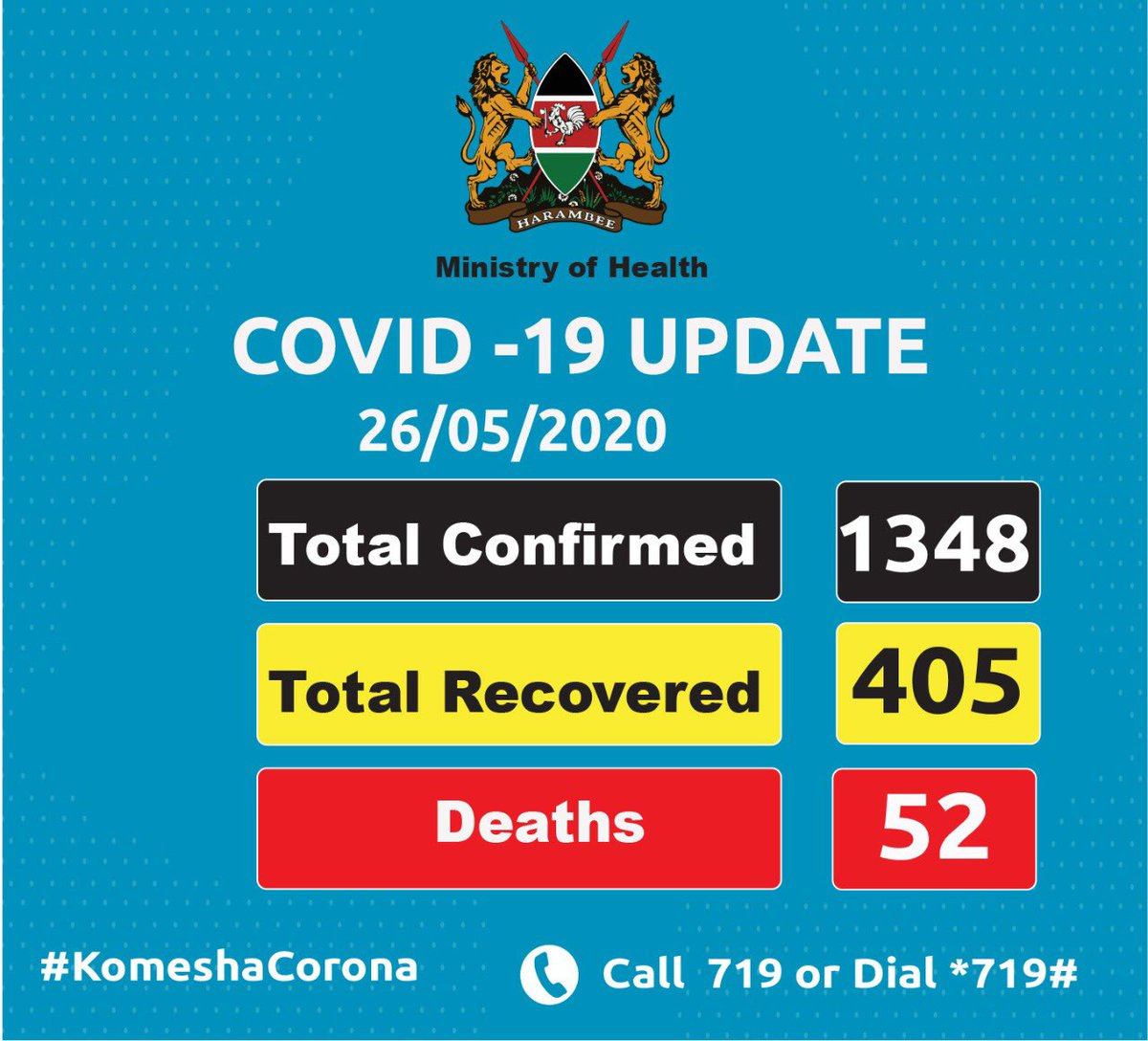 We are glad to inform you that we have discharged another 3 patients who have recovered from the disease, bringing the total number of those who have recovered to 405. We thank our healthcare workers for the good job. #KomeshaCorona update.