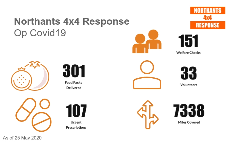 An exceptionally busy week for our fantastic #ProfessionalVolunteers last week carrying out welfare checks across the county along with our colleagues from other organisations. The graphic shows our teams totals since the beginning our of Covid19 deployment at the end of March.