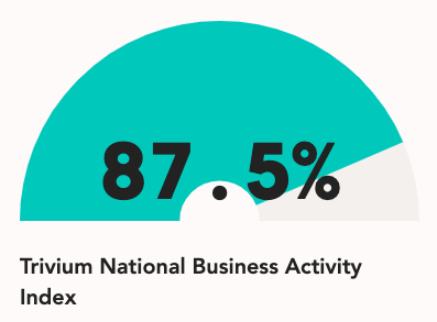 1/5 Thinking about inventories. We have China ramping up - love the @triviumchina National Business Activity Index - sitting at 87.5% of production. Notably the data is capturing most places getting back to normal and Hubei still catching up - which makes sense. Any thoughts? pic.twitter.com/y1dOVxWBH0