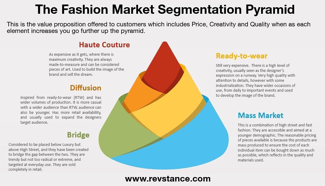 An intro to #Fashion Market Segmentation pic.twitter.com/NZqSLmlEPP