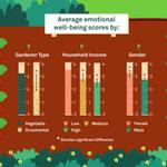 Image for the Tweet beginning: Princeton researchers found that #gardening