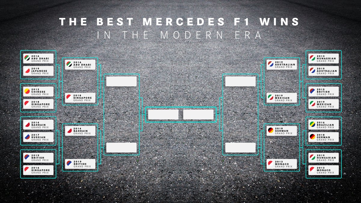 We want to know what YOU think is the best modern-day Mercedes @F1 win! 🙌  After a fierce fight yesterday, eight plucky races have made it to the quarter-final, but who's going to make it to the final four...   Hop on over to our Insta Stories and cast your vote! 📲 https://t.co/XeTgdOSo0r