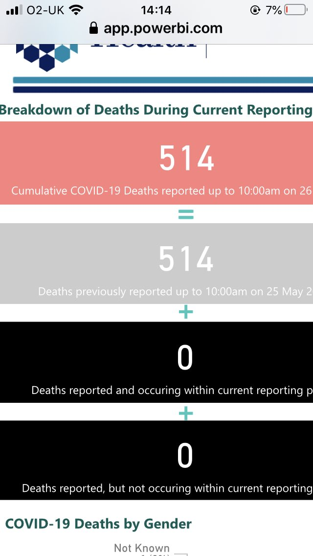 CV: some positive news - NO deaths reported in NI.