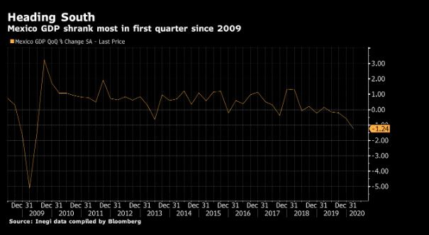 With today's reported first quarter #GDP contraction of 1.2% (QoQ), #Mexico entered the #COVID19 shock with fragile initial economic conditions Adds to the question marks hanging over what #markets regard as #LatinAmerica's three flagship economies: #Argentina, #Brazil and Mexicopic.twitter.com/VkwxJ5jHhU