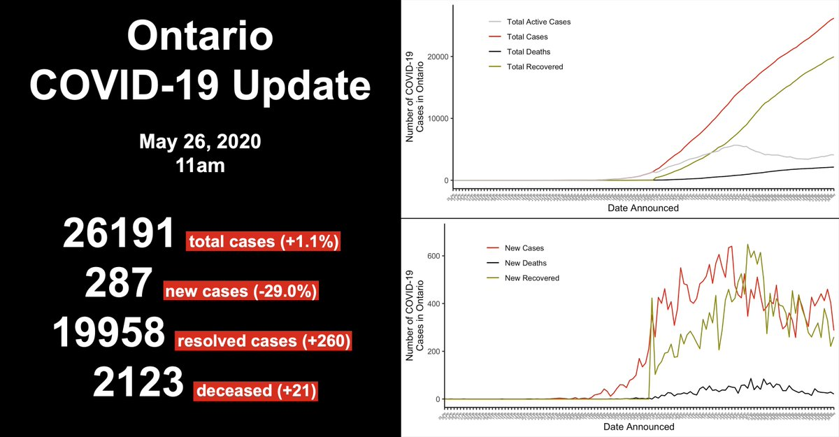 May 26 Update: The province reported 21 additional deaths & 287 new cases, bringing the total to 26191 cases. #COVID19ON #COVID19Ontario #covidontario #COVID19CA #CoronavirusOntario  For more: http://lblstone.wixsite.com/covid19ontario pic.twitter.com/yxZ7bcUnCC