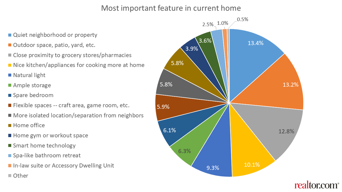 🏡 What are top features you now want in home? Studies show that trends have shifted and more people are interested in quiet neighborhoods, outdoor spaces and newer kitchens amid this pandemic . #realtor #pandemic #stayathome #trends #neighborhood