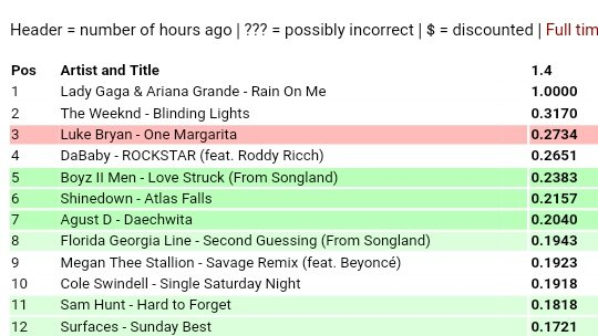 'Daechwita' is Dark Green on US iTunes, sales are increasing fast! Buy if you still haven't (apple.co/3cVpBoc)
