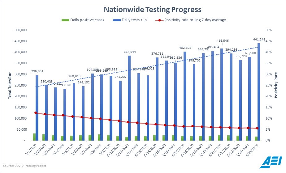Covid19 testing in the U.S. continues to expand, and the positivity rate decline nationally.