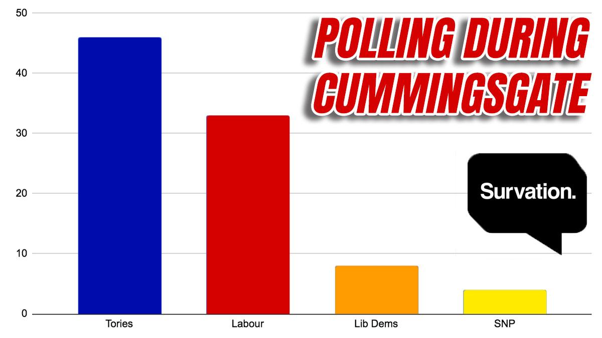 Survation: Tory Lead Shrinks, Still Higher Than 2019 Election order-order.com/2020/05/26/sur…