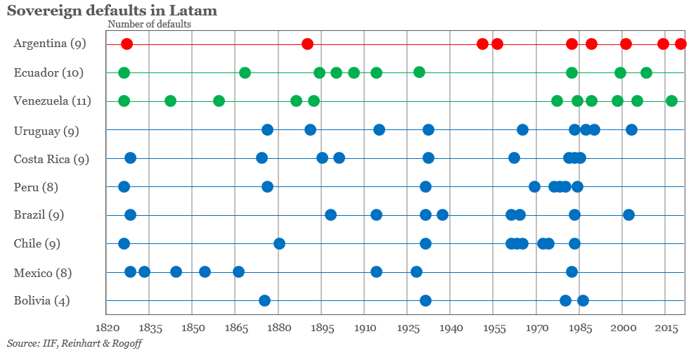 Last week, we saw #Argentina's ninth default in history. The #Latam region has been prone to defaults, especially during the 80s pic.twitter.com/77jEOn0iMR