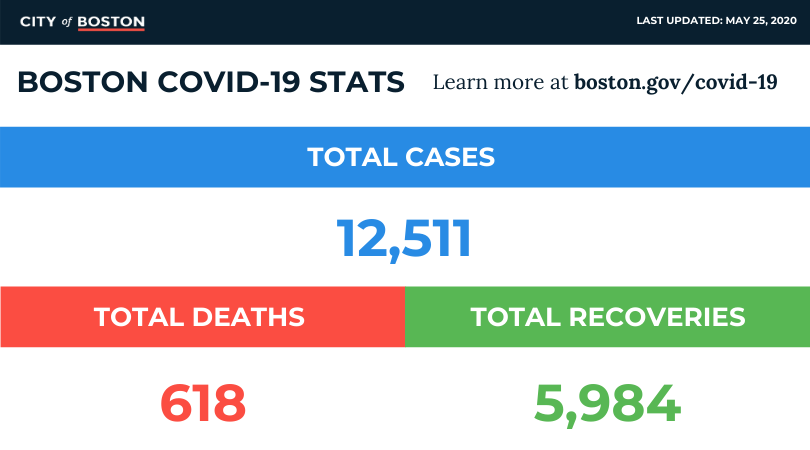 As of Monday, May 25, 2020, Boston's #COVID19 numbers are: * 12,511 total cases * 5,984 recovered * 618 deaths  You can help slow our numbers by washing your hands often, practicing #PhysicalDistancing, and wearing a face covering in public.pic.twitter.com/7Xv3AKxmTA