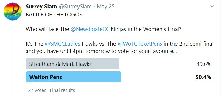 RESULT  The @WoTCricketPens knockout the (on-pitch) defending champions, The @SMCCLadies Hawks, by just 1 vote in 127!!  The Pens will face The @NewdigateCC Ninjas in the Women's Final next week. https://t.co/D9RRs9l6QA