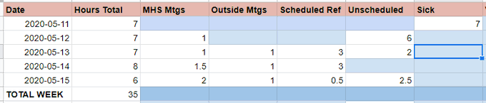 Snip of a spreadsheet showing dates and total hours worked, including MHS meetings, Outside meetings, scheduled reference, unscheduled time, and sick time taken.