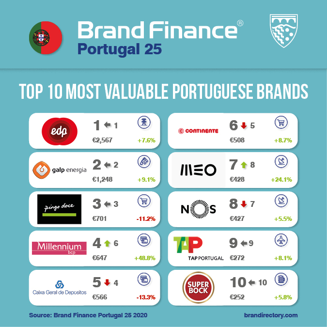 Top 25 #brands in #Portugal revealed! - Over €1 billion at stake from #COVID19 - EDP defends title of most valuable brand - @Millenniumbcp becomes the strongest and fastest-growing brand this year  RANKING: https://t.co/3wrvVH2Tfc READ MORE IN @JNegocios: https://t.co/xaToRoCytN https://t.co/t8L5VeX9Fx