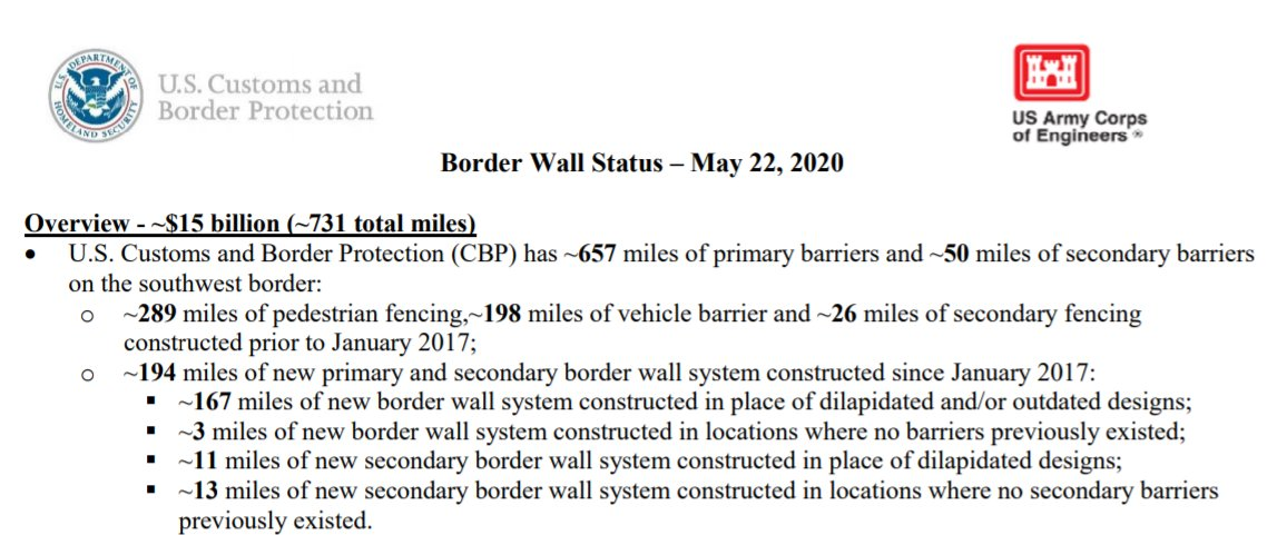 If youre curious about the status of Trumps wall, heres the latest official update from the government to @priscialva. 194 miles of border barrier have been constructed since January 2017, 3 miles of which have been erected in places where no barrier had existed.