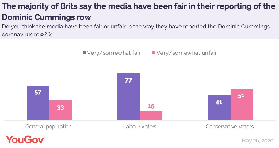The majority of Brits (57%) say the media have been fair in their reporting of the Dominic Cummings coronavirus row. This includes 41% of Conservative voters yougov.co.uk/topics/media/s…