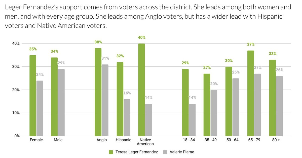 🚨NEW POLL ALERT: With just a week until New Mexico's primary election day, @TeresaforNM leads the race in #NM03 with the support of voters across the district, including tremendous support from the Hispanic and Native American community in Northern New Mexico! https://t.co/R1rK3BddAD
