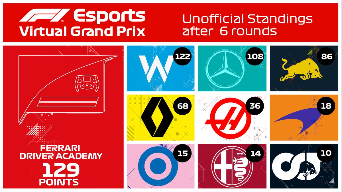 It's close at the top! ⚔️  We're not playing for prizes - but this is how our 🔟 teams stack up after six rounds of #VirtualGP action  #F1 #RaceAtHome https://t.co/E9e5zyJAG1