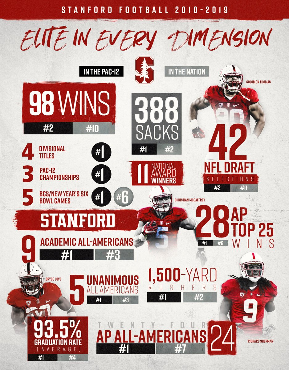 Had the best decade in school history. Winning records vs. ND, USC, UCLA and 37-13 vs. the Pac-12 North. 10th in the nation in wins, 42 draft picks, and no school with FBS football has been ranked higher in education than @Stanford since...🤔  2020 here we come!  #FactsOverHype https://t.co/qdK1ZPcsqH