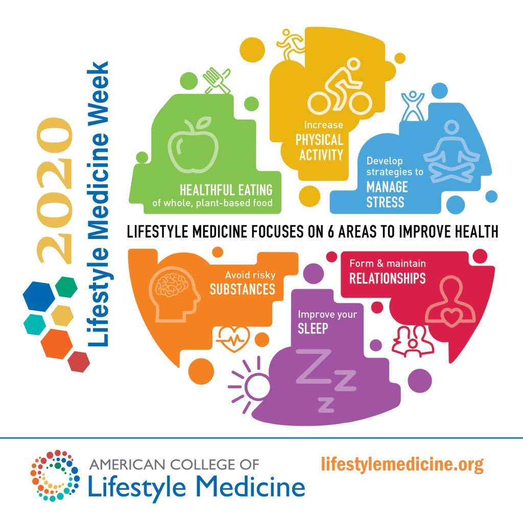 It's #LMWeek! In this image of 6 #lifestylemedicine pillars, which areas are your strengths and which areas would you like to improve this summer? Tweet below! @ACLifeMed @BethFratesMD @martintull #PhysicalActivity #nutrition #sleep #connections #substances #healthpic.twitter.com/ZVUsdHxtxc