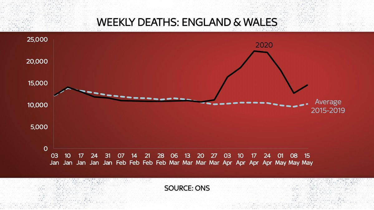 @Girl_UpNorth The big question is what this little jump is at the end, we are being assured its just the bank holiday lag in deaths