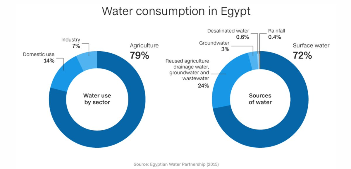 Currently, #Egypt's use of #groundwater is only 3%  If #Egypt uses solely its #groundwater(100%), then it would be enough for #thousands of years.   80% of #water in #EGY is used for #agriculture, but it keeps on #falsely claiming to #die of thirst when #GERD is #hydrodam pic.twitter.com/bvMVuvHMvs