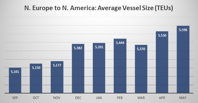 Average container vessel size on the N. Europe to N. America trade has been substantially increasing over the last several months. #shipping #cargo #transatlantic https://www.bluewaterreporting.com/chart/average-vessel-size-surges-on-north-europe-to-north-america-trade/103876 …pic.twitter.com/DAfvdryCH2