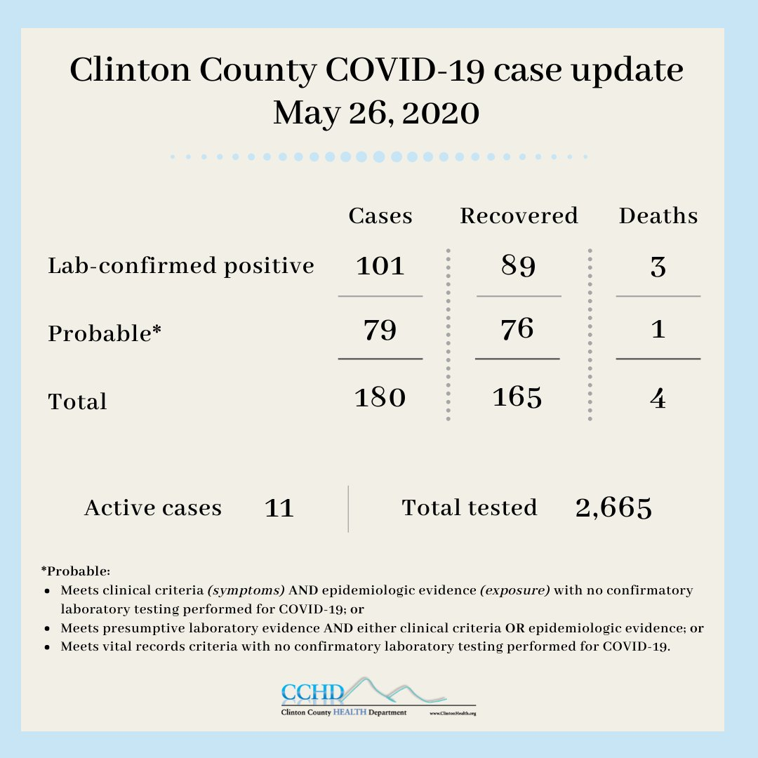#ClintonCounty #COVID19 updates for 5-26-20. #WearAMask #PhysicalDistancing #WashYourHands