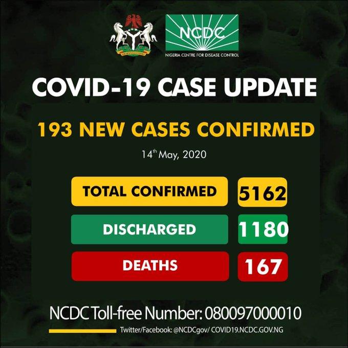 193 New more cases of coronavirus, lagos, kano