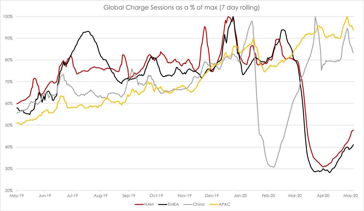 Tesla Supercharger usage by region