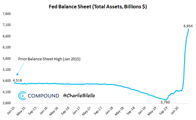 Federal Reserve balance sheet chart from Compound Capital Advisors' Charlie Biello.