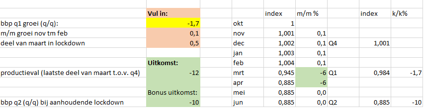 Update van 8. van 28 april: de -1,7% bbp-daling van het CBS betekent in mijn spreadsheetje een daling in 2e helft van maart van 12%. https://t.co/4xVtAXPmcn