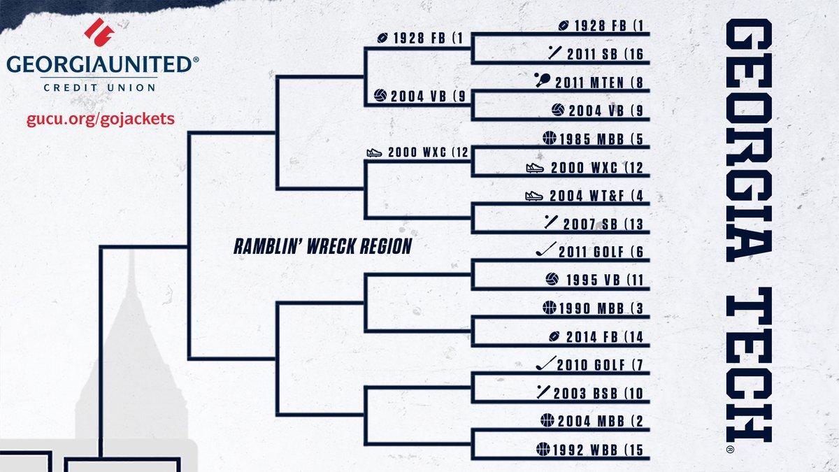 #GTAllTimeBest - Rd 1, Ramblin Wreck Region 4) 2004 W @GT_trackNfield - @chauntelowe 🏆NCAA Champ🏆 in high jump (indoor & outdoor) vs 13) 2007 @GaTechSoftball - 54-16, school record wins, NCAA Regional Enter @GAUnitedCU Summer Sweeps: buzz.gt/GTBestTeam-1st VOTE ⏬