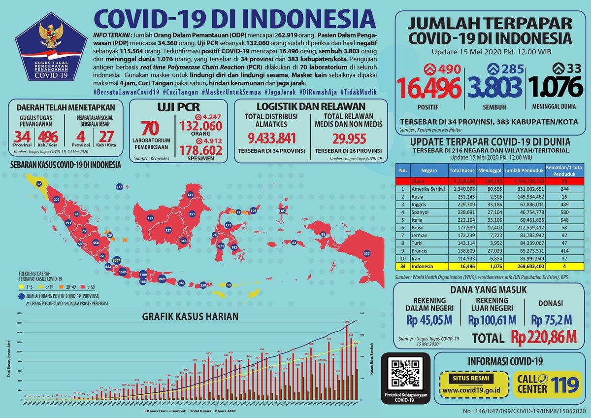 Bnpb Indonesia On Twitter Update Infografis Percepatan Penanganan Covid 19 Di Indonesia Per Tanggal 15 Mei 2020 Pukul 12 00 Wib Bersatulawancovid19 Https T Co Gsnsntj0u0