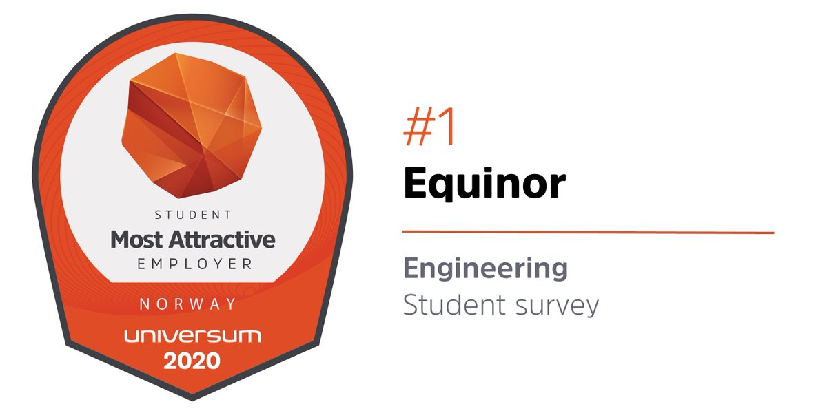 Congrats @Equinor ! 🥇 Ranked #1 most attractive employer in Norway among engineering students - in the worlds largest and most comprehensive talent survey https://t.co/qyKbMhrCuN https://t.co/X2KjJdTUbs