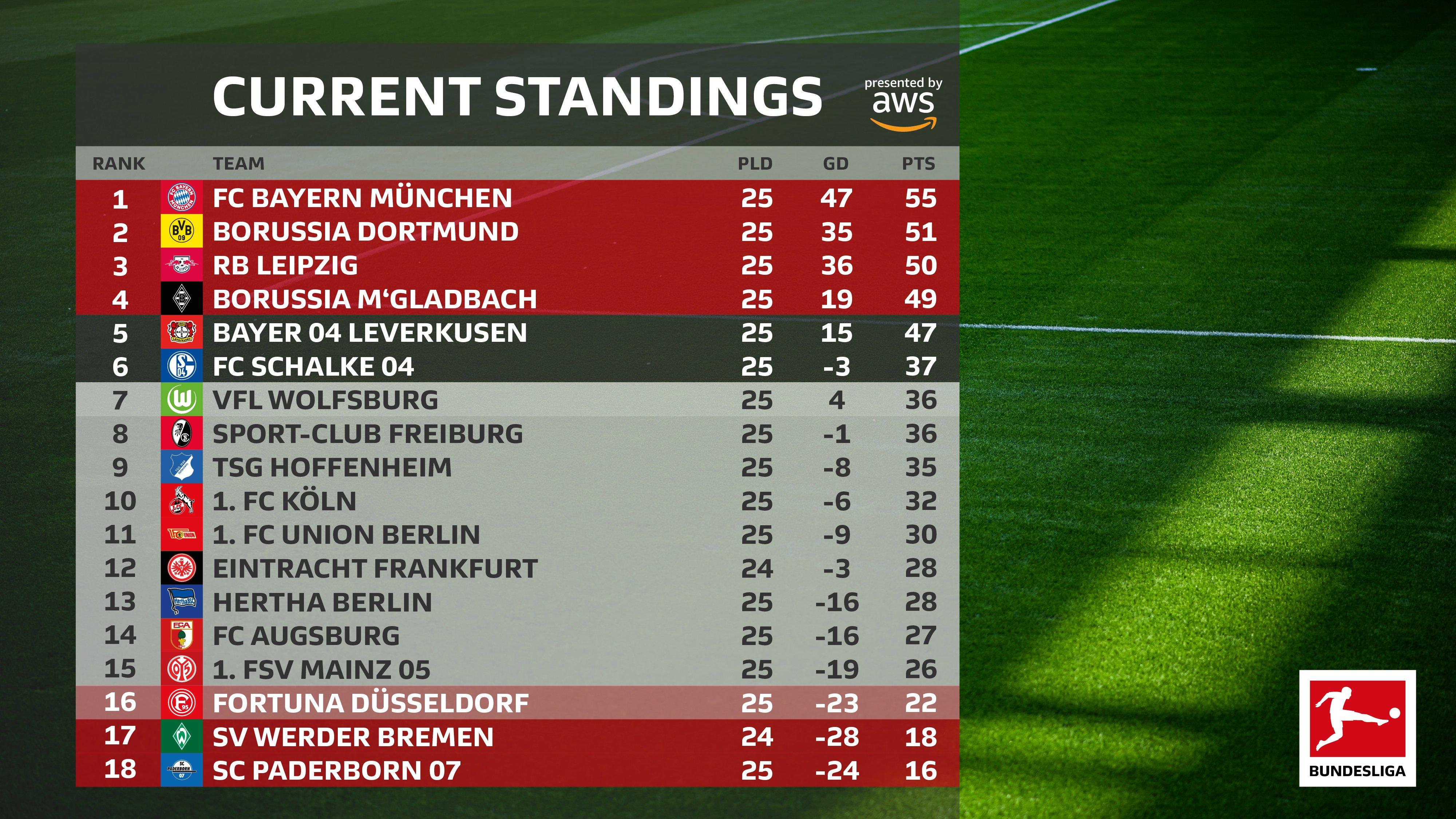 Klasemen sementara Bundesliga 2019-2020