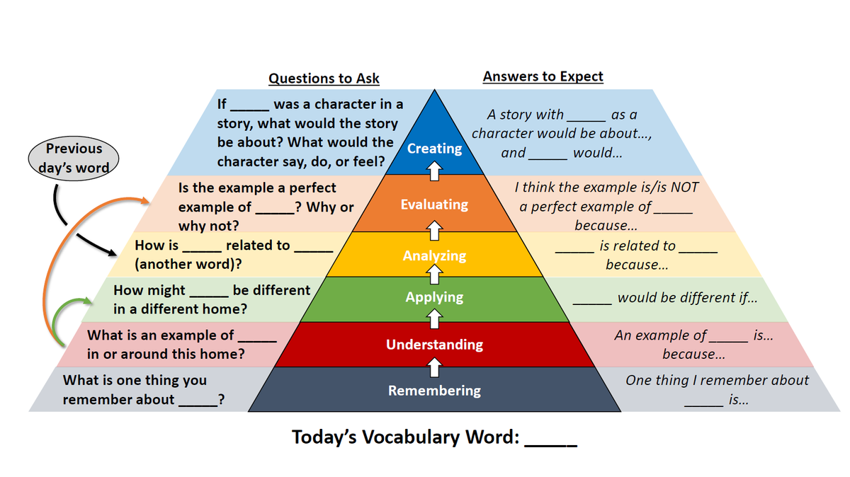 Parents and teachers, as we go into summer (&/or continue distance learning), consider asking your kids questions about how a vocabulary word of the day relates to their home lives. I made this graphic as a guide. @DRMLARA @MsSalvac @ValentinaESL @Seidlitz_Ed