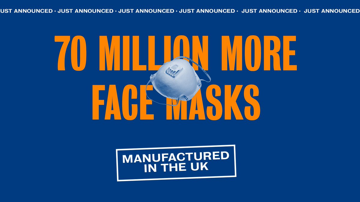 👉 JUST ANNOUNCED 👈 More than 70 million face masks will be manufactured in the UK and delivered to frontline health and care workers, securing vital PPE for frontline workers and creating hundreds of domestic jobs.