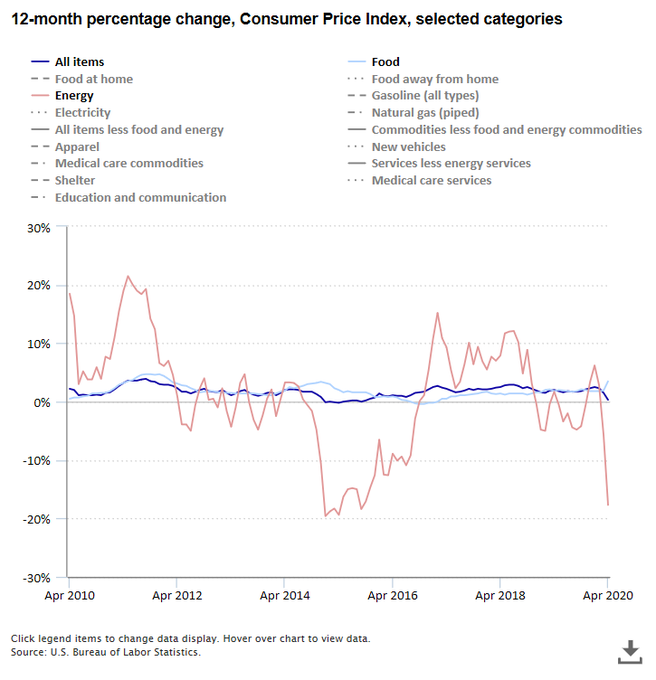 12-month percentage change, Consumer Price Index, selected categories