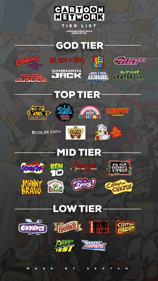 Cartoon Network Fans Is This Tier List Acceptable To You