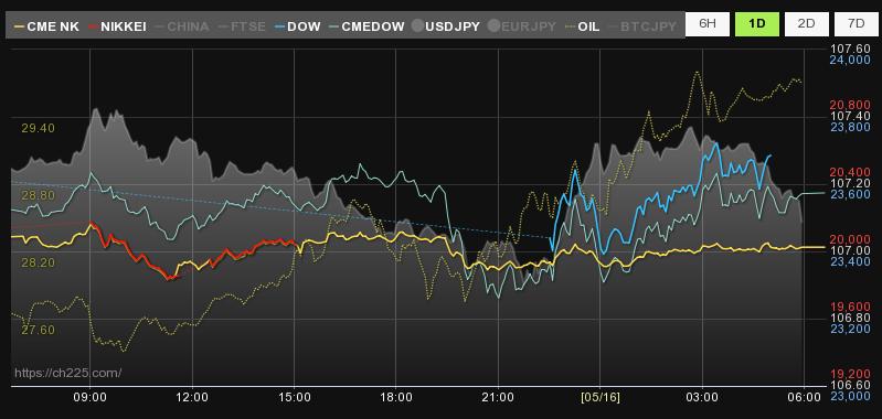 世界の株価リアルタイム