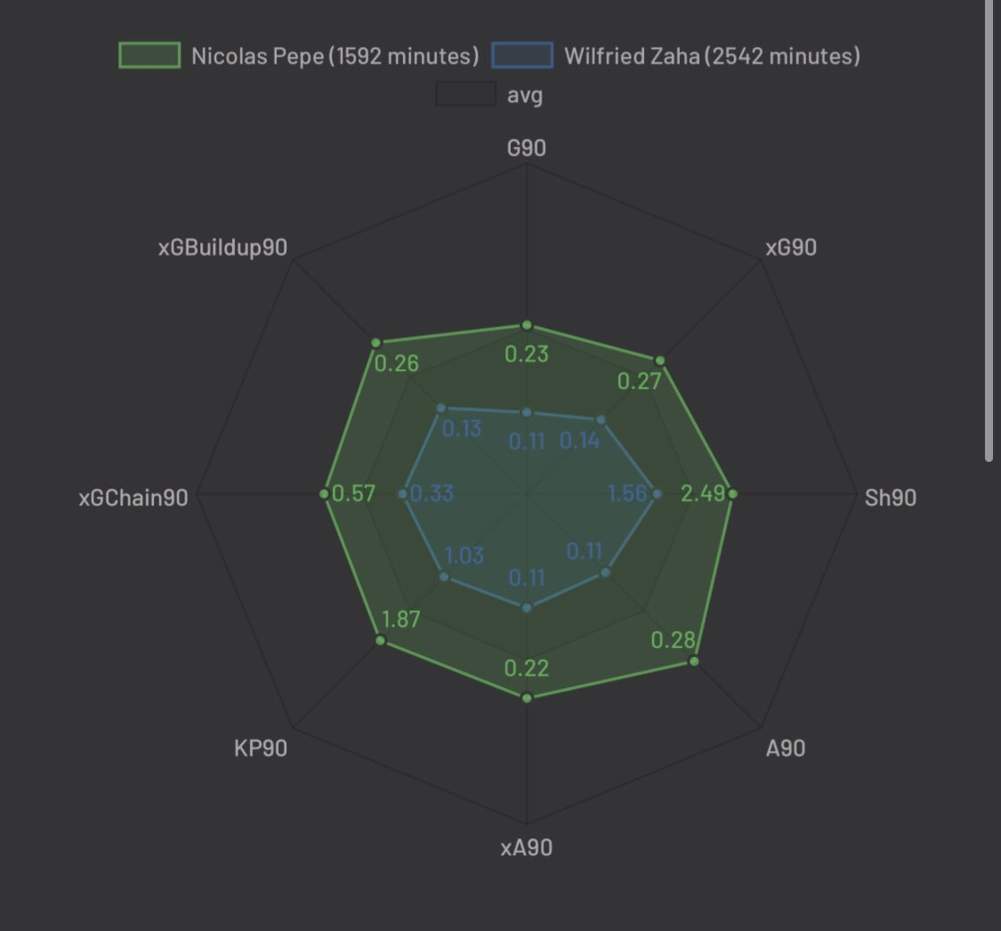 @Wayne_Writes Overall game for Pepe, not just through eyes but even stats >> I understand the idea of PL proven, but when you look at Palace who were also demanding 70-80m for Zaha, think Pepe is a no brainer.