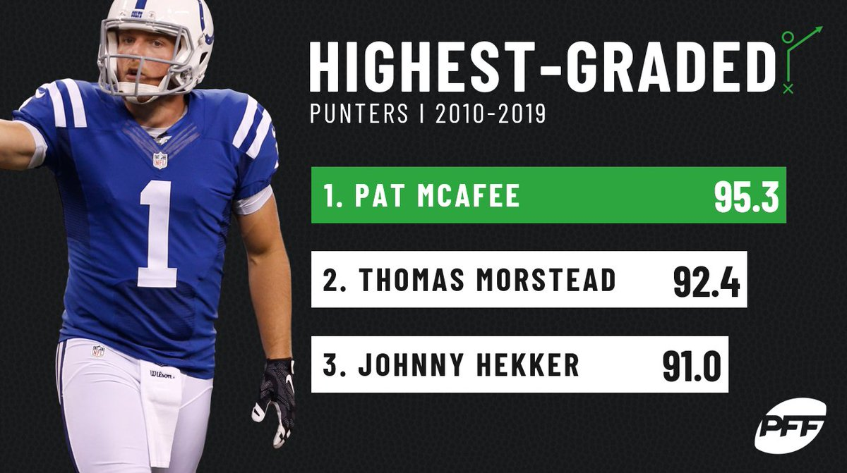 Indianapolis Colts' Pat McAfee is PFF's highest-graded punter of 2010s