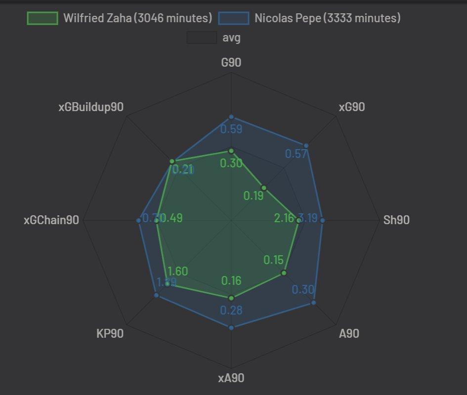 @jamesbenge @Wayne_Writes This was Pepe Vs Zaha last season