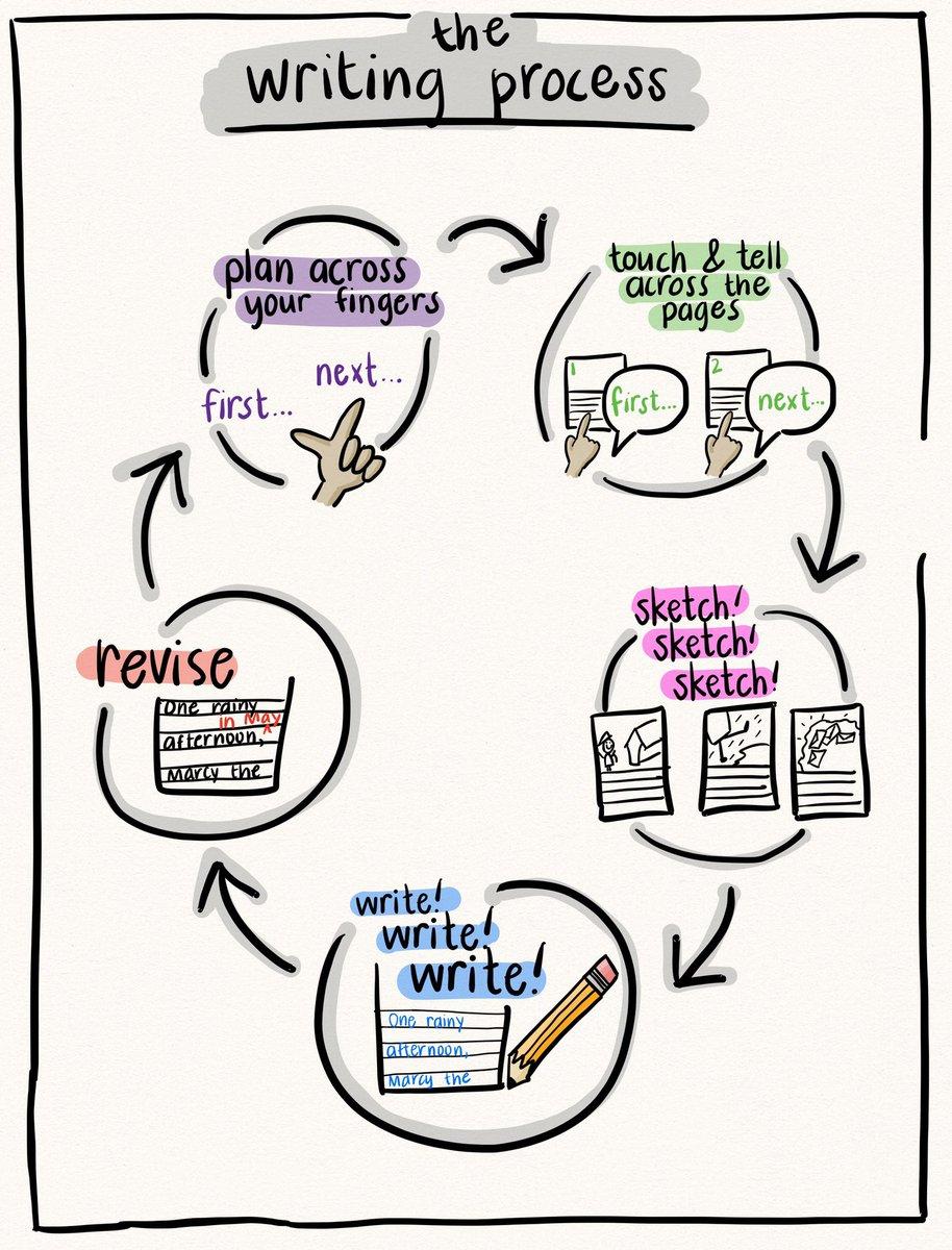 #writersworkshop #tcrwp