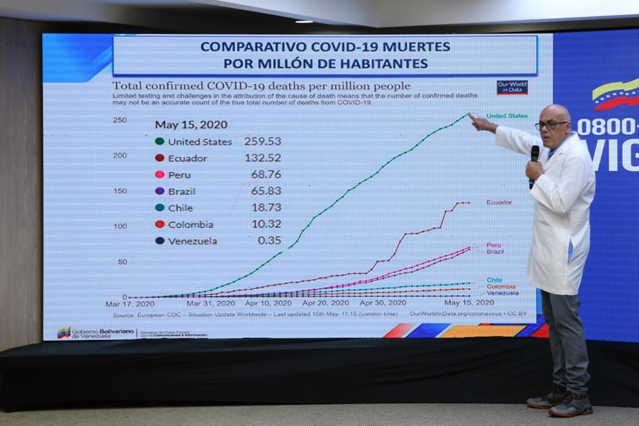 Venezuela registra la tasa de letalidad más baja del continente americano por COVID-19 bit.ly/3cD3Xou @NicolasMaduro