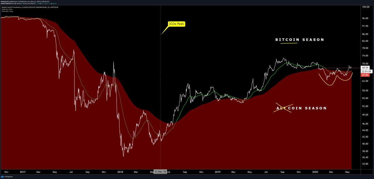 """رسم بياني من Josh Olszewicz (CarpeNoctum على Twitter) ، محلل تشفير في Brave New Coin.  الرسم البياني هو هيمنة البيتكوين على طباعة تشكيل """"صليب ذهبي""""."""